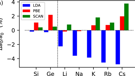 Comparative study of the PBE and SCAN functionals: The