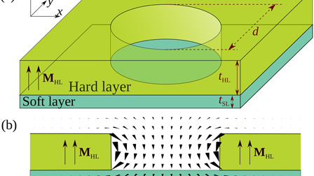 Route to form skyrmions in soft magnetic films: APL