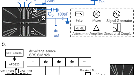 Fast raster scan multiplexed charge stability measurements