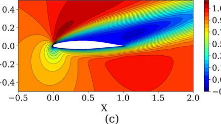 Fast flow field prediction over airfoils using deep learning