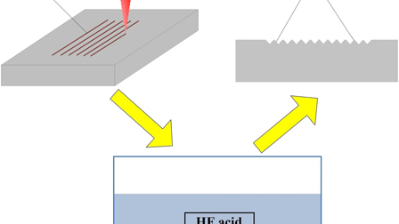 Machining of optical micro-mold by laser-induced chemical