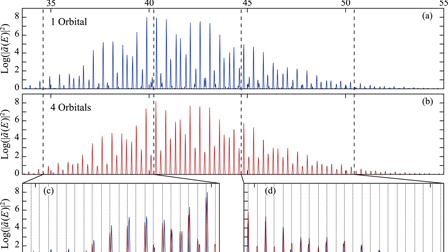 Excitation spectra of systems of indistinguishable particles