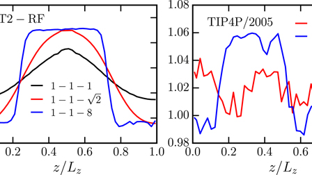 Thermodynamic analysis of the stability of planar interfaces