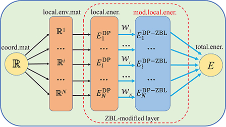 Deep learning inter-atomic potential model for accurate
