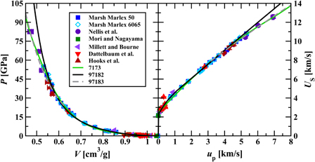 Equations of state for polyethylene and its shock-driven