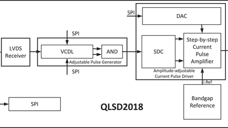 A laser source driver with adjustable amplitude and pulse