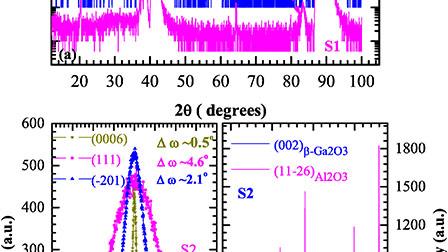Epitaxial growth and interface band alignment studies of all oxide α