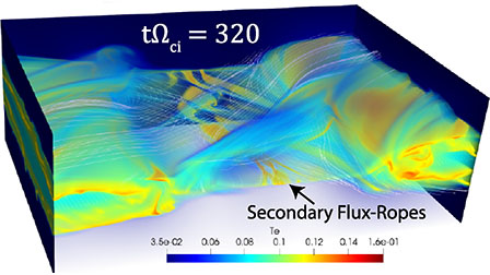Influence of 3D plasmoid dynamics on the transition from collisional