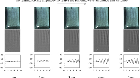 Experimental analysis of one-dimensional Faraday waves on a