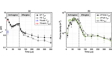 Comparison of Langmuir probe and laser Thomson scattering