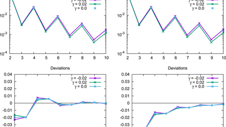 Convergence patterns and rates in two-state perturbation