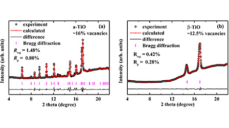Pressure-induced structural phase transition and vacancy