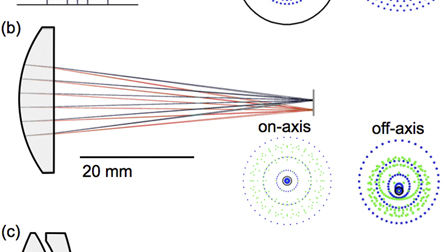Nonlinear optical microscopy with achromatic lenses