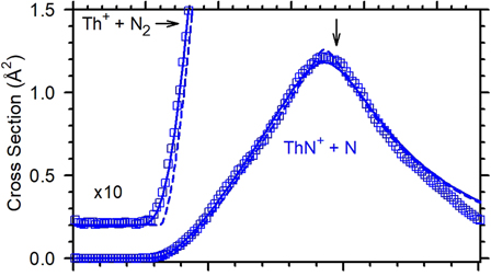 Bond energy of ThN+: A guided ion beam and quantum chemical