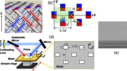 A low cost and large-scale synthesis of 3D photonic crystal