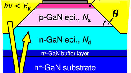 Measurement of avalanche multiplication utilizing Franz-Keldysh effect in GaN p-n junction diodes with double-side-depleted shallow bevel termination