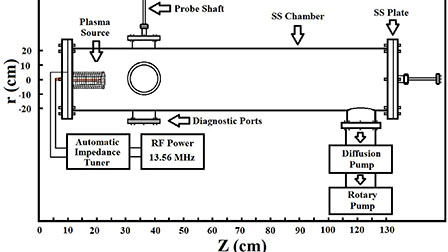 Sheath oscillations during directional motion of fire tube formation in expanding RF plasma
