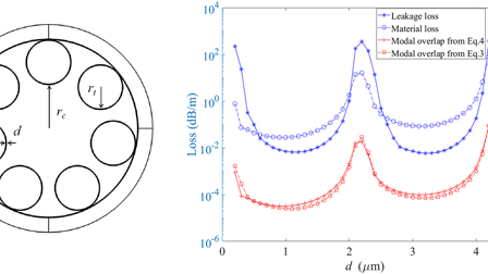 Attenuation limit of silica-based hollow-core fiber at mid