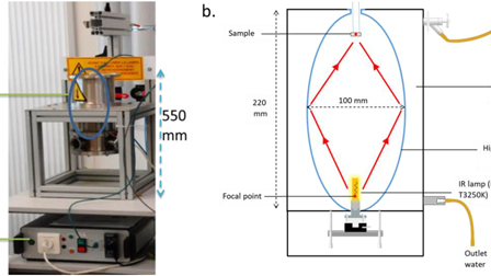 A fast and versatile method for spectral emissivity measurement at high temperatures