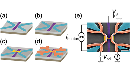 Efficient heating of single-molecule junctions for