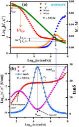 Ion conduction and relaxation mechanism in ionogels embedded with imidazolium based ionic liquids