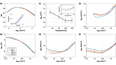 Thermal droop in high-quality InGaN LEDs: Applied Physics