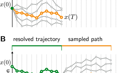 Path-accelerated stochastic molecular dynamics: Parallel-in-time integration using path integrals
