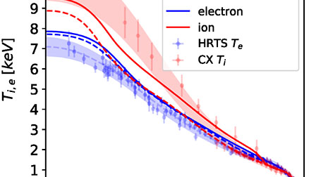 Fast modeling of turbulent transport in fusion plasmas using neural networks