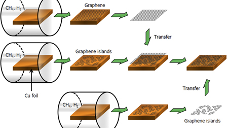 Layer By Layer Stacked Graphene Graphene Island Supercapacitor