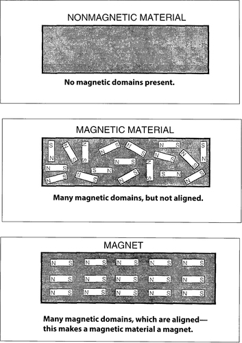 Magnets And Properties Of Magnets : Teaching About Magnets & Magnetism