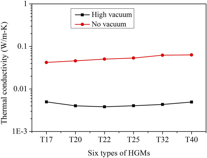 Research on thermal conductivity of HGMs at vacuum in room