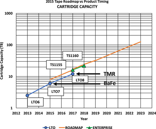 LTO Tape and the Cloud Roadmap and Technology Supporting 80TB Cartridges
