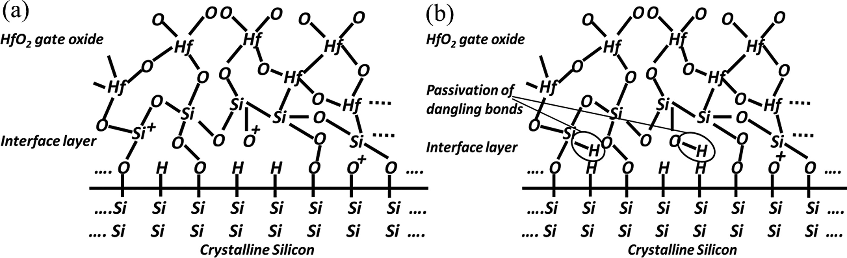 Engineering of silicon/HfO2 interface by variable energy proton