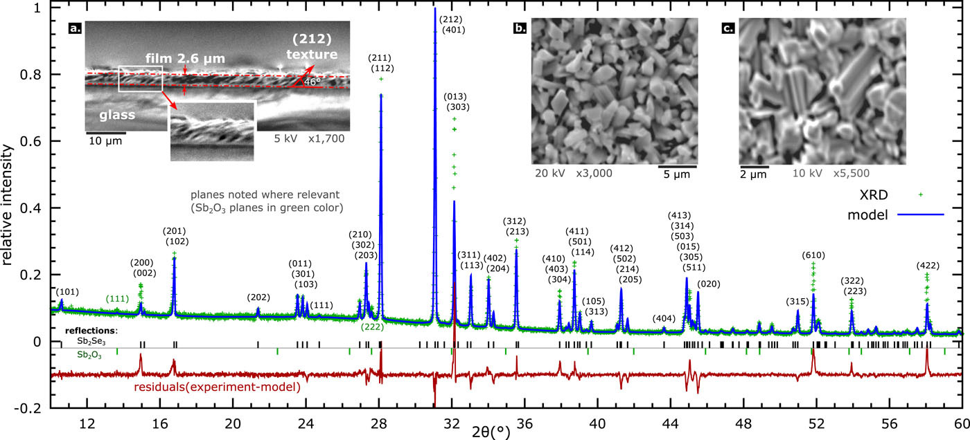 Band gap temperature-dependence of close-space sublimation