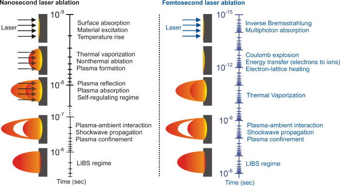 Optical spectroscopy of laser-produced plasmas for standoff isotopic