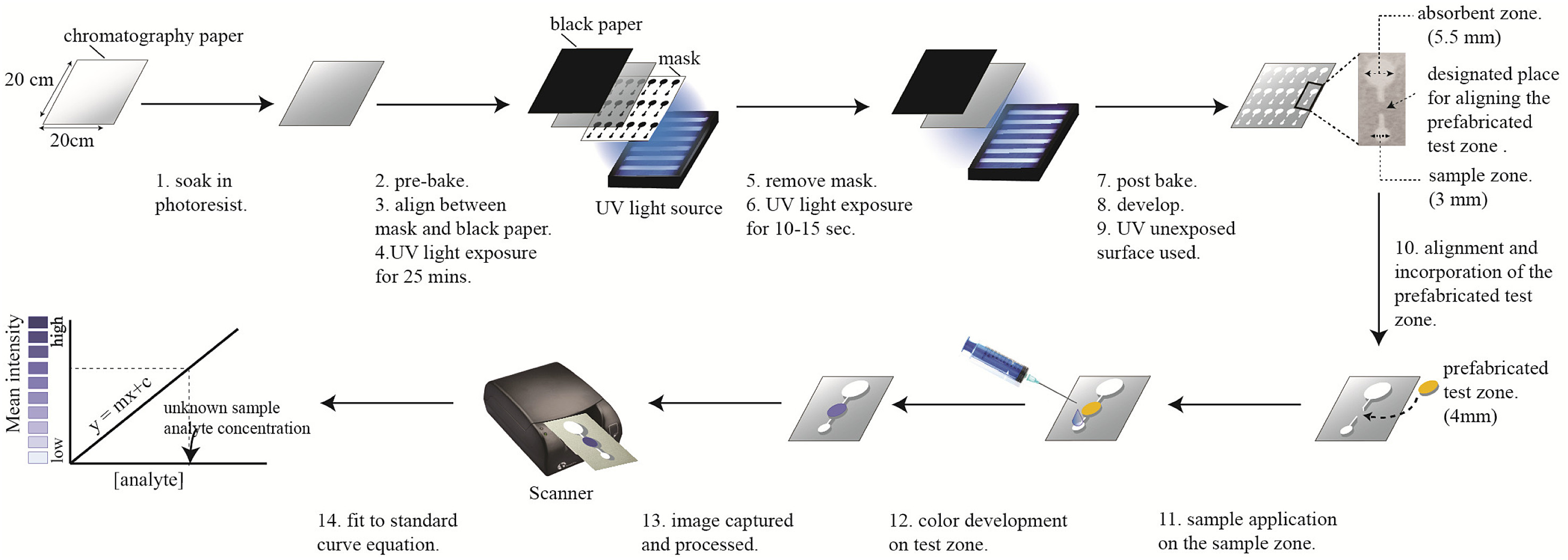A low cost design and fabrication method for developing a leak proof