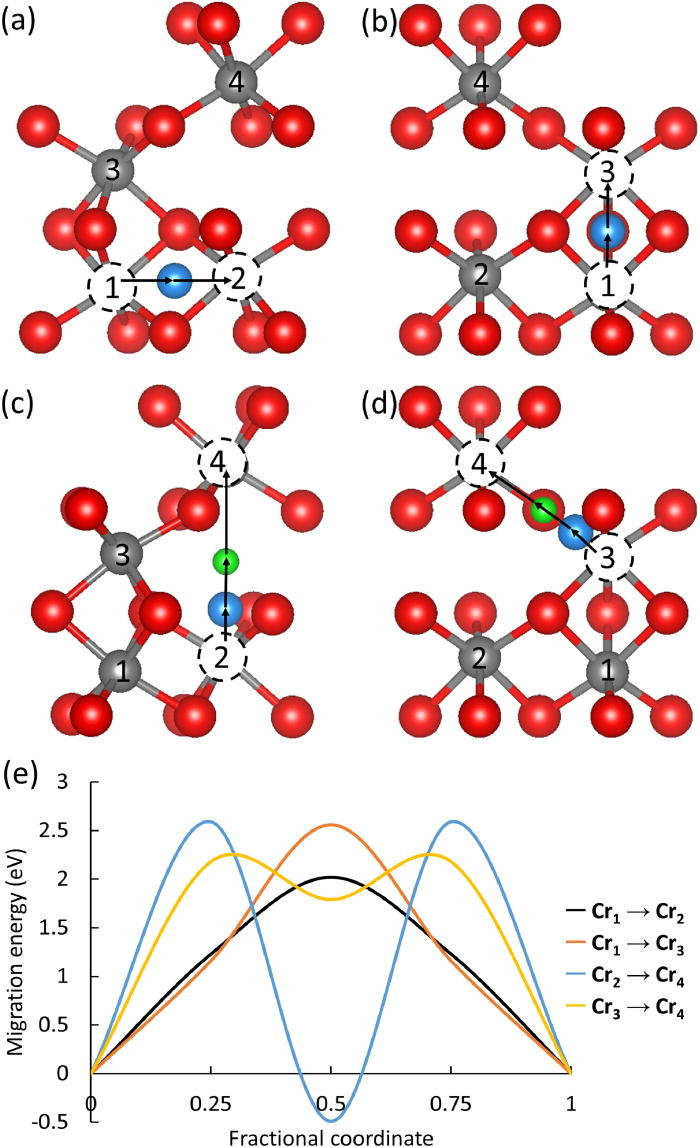 Charged vacancy diffusion in chromium oxide crystal: DFT and