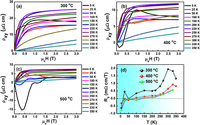 Short-range magnetic order and electrical behavior in epitaxial