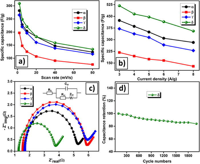 Understanding the phase dependent energy storage performance of MnO2