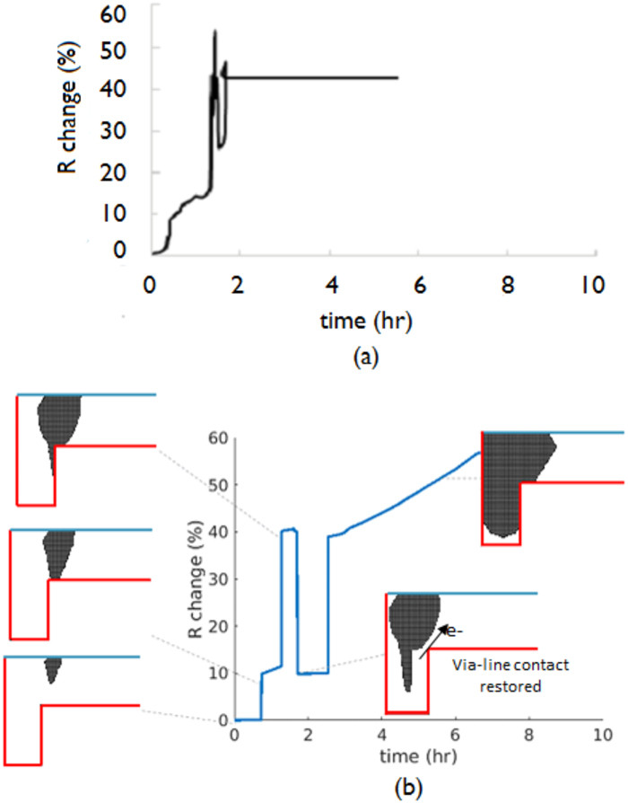 Investigating the electromigration limits of Cu nano-interconnects