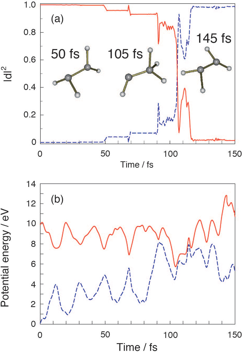 On-the-fly ab initio molecular dynamics with