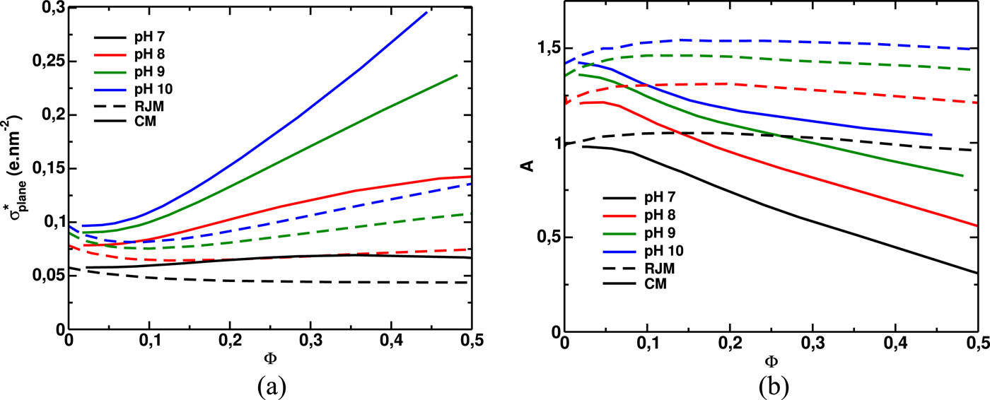 Jellium and cell model for titratable colloids with continuous size