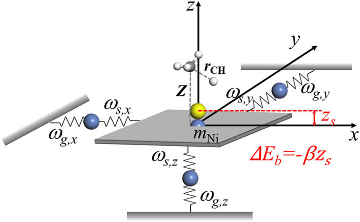 A modified generalized Langevin oscillator model for activated gas