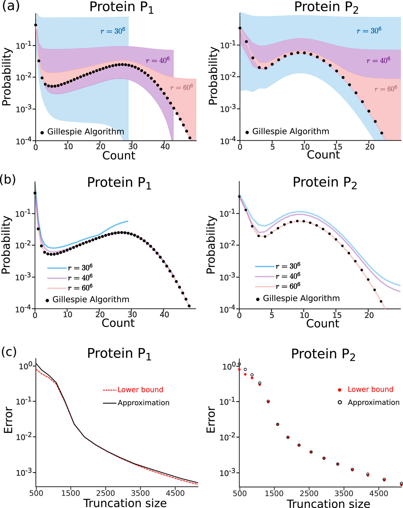 Bounding the stationary distributions of the chemical master