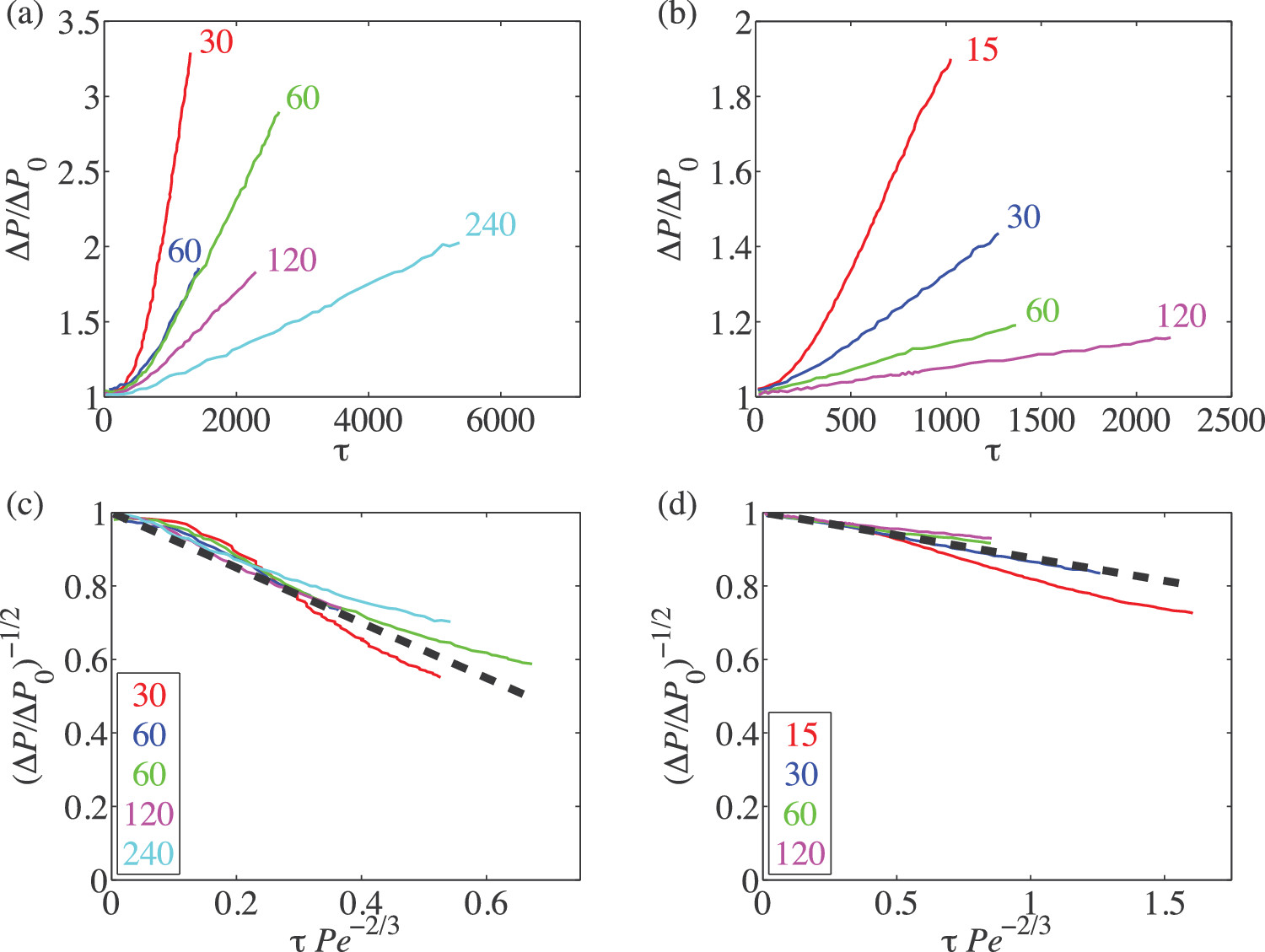 Colloidal asphaltene deposition in laminar pipe flow: Flow rate and
