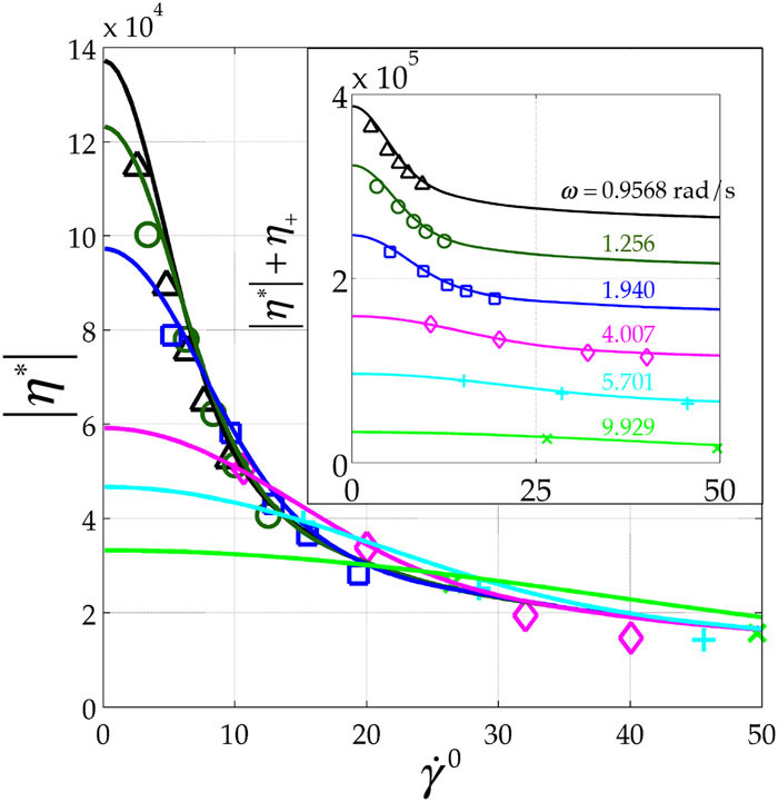 Exact solutions for oscillatory shear sweep behaviors of complex