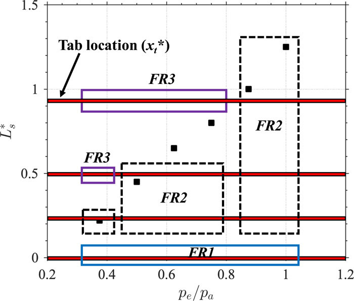 Impact of tab location relative to the nozzle exit on the shock