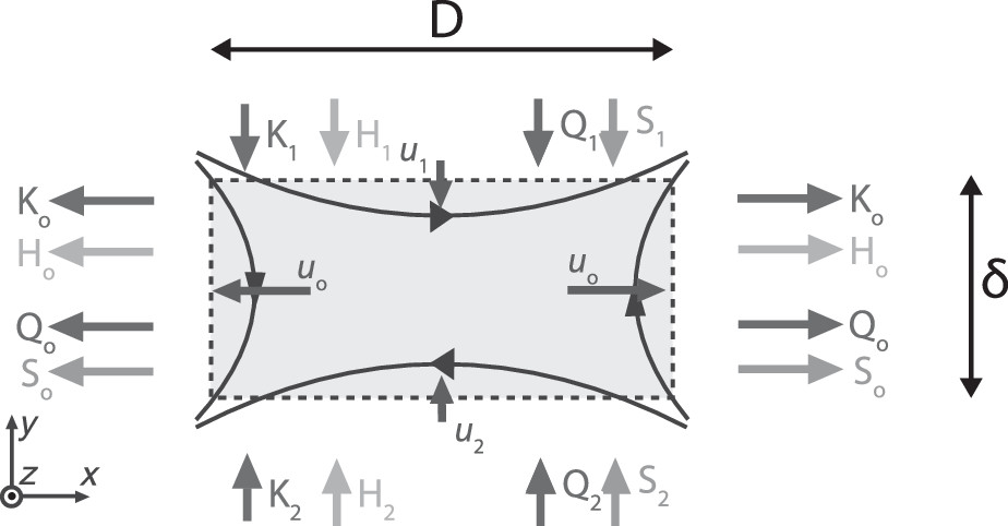 Electron heating during magnetic reconnection: A simulation scaling