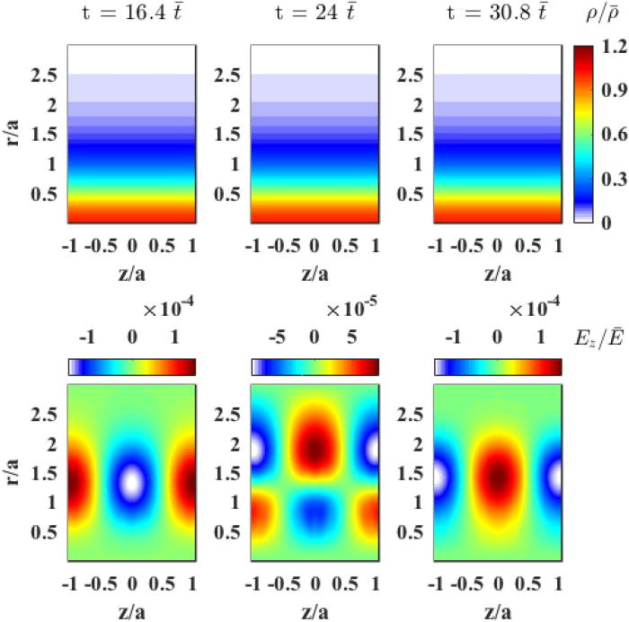 Drift-ideal magnetohydrodynamic simulations of m = 0 modes in Z