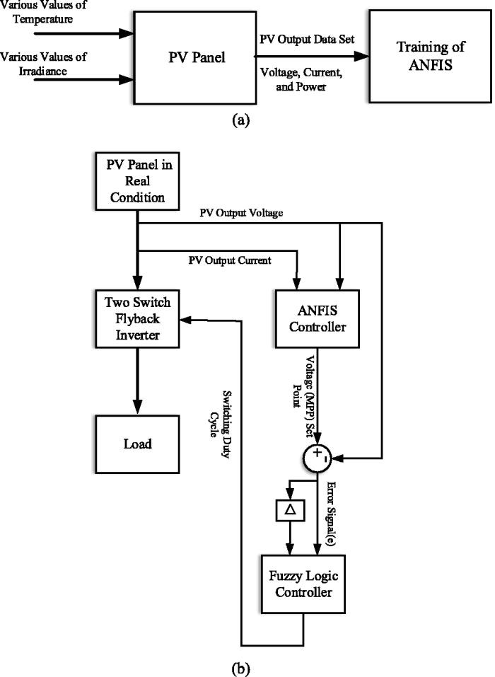 A novel ANFIS-based MPPT controller for two-switch flyback inverter